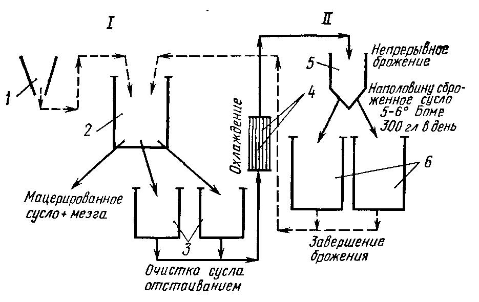 Схема процесса виноделия