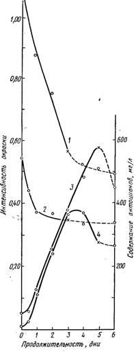 Изменение интенсивности окраски и содержания антоцианов во время брожения