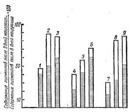 Оценка способности антоцианов к растворению в зависимости от времени сбора винограда